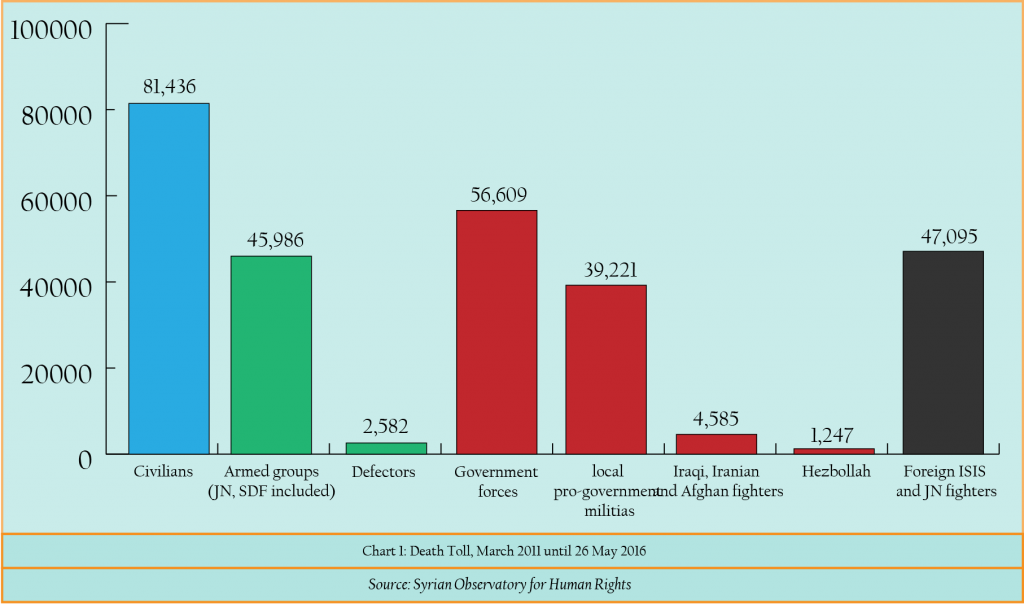 Chart 1- Death Toll, March 2011 until 26 May 2016