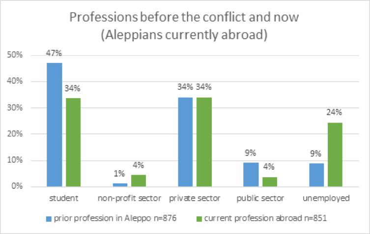 Impact of the Civil War on Aleppo's Job Market